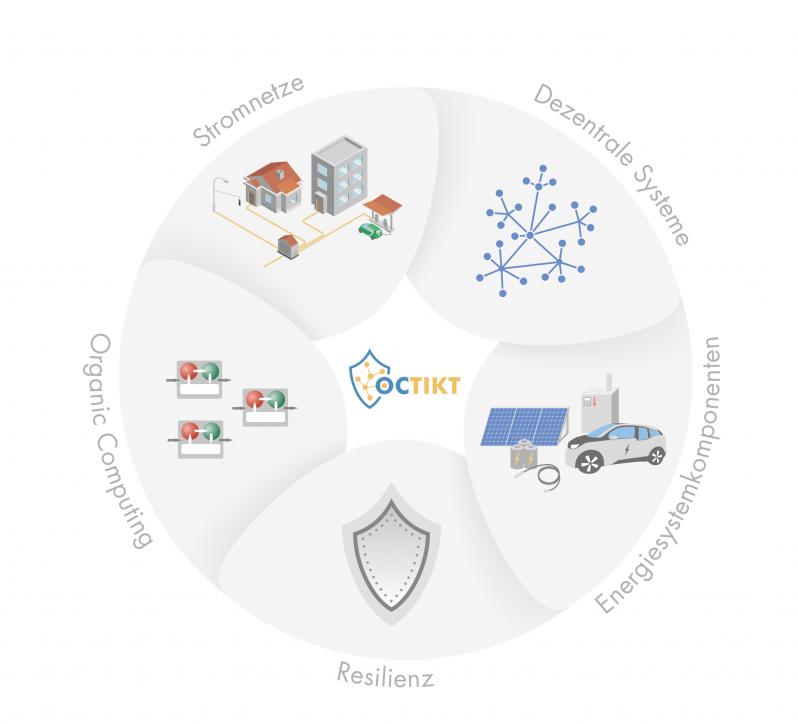 Projekt Organic Computing