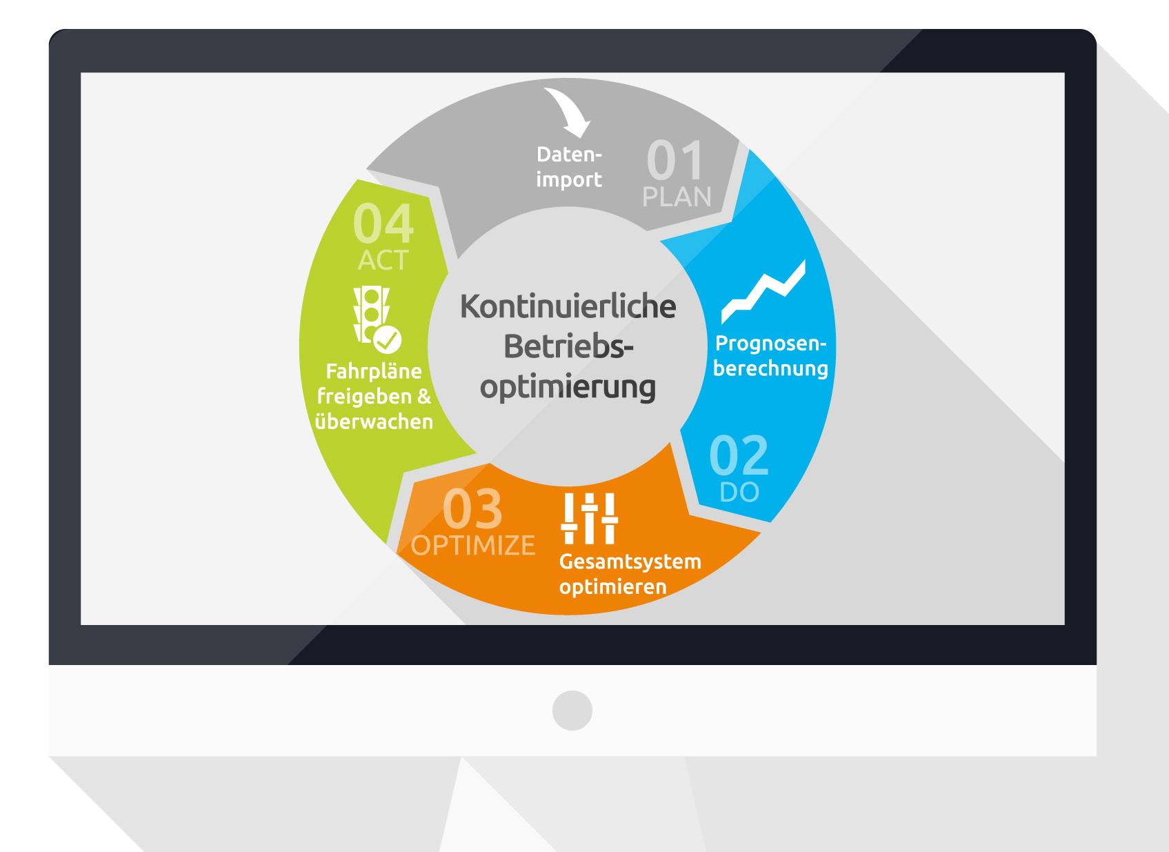 Plan - Do - Optimize - Act. Kontinuierliche Betriebsoptimierung Zyklus