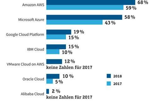 Cloud-Anbieter weltweit
