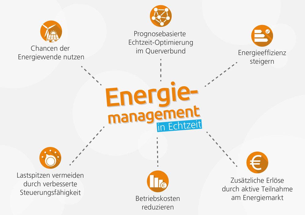 Mindmap Energiemanagement in Echtzeit