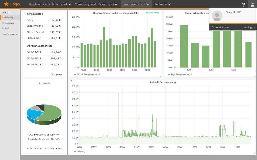 Smarter Gewerbepark Portal Ansicht Energieverbrauch Überwachung